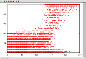 CEG simulation results